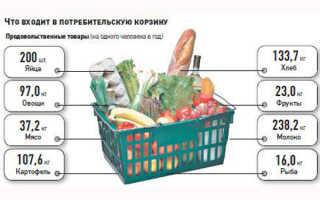 Прожиточный минимум в Москве и Московской области в 2019 г.