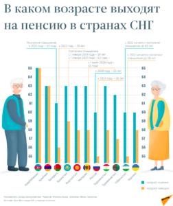 пенсионный возраст Молдова